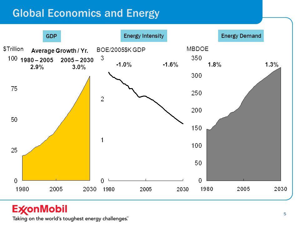 6 Global Energy Demand 1.5% 2.0% Hydro/Geo MBDOE Wind, Solar & Biofuels 8.7% 0.7% Biomass/Other Renewables 8.7% 10.5% 7.6% Wind Biofuels MBDOE 9.9% Solar Wind, Solar, Biofuels 1.3% 0.9% 1.2% 1.7% 1.5% Oil Gas Coal Nuclear MBDOE Average Growth / Yr.