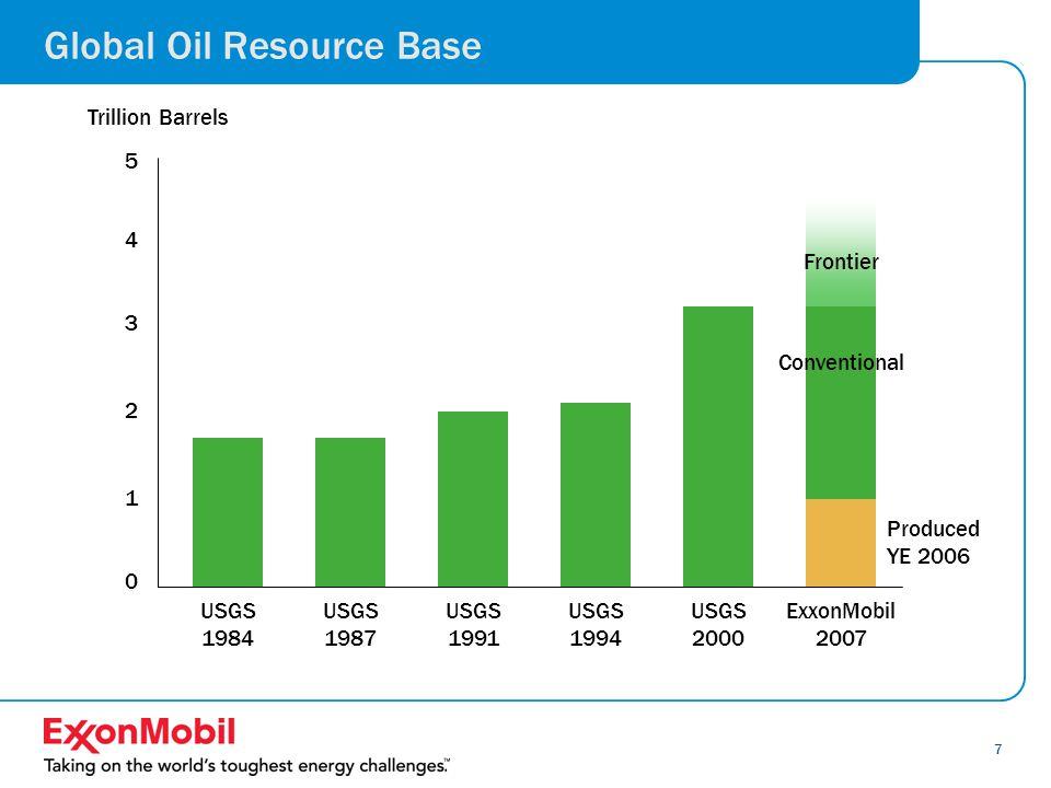 8 Energy Security