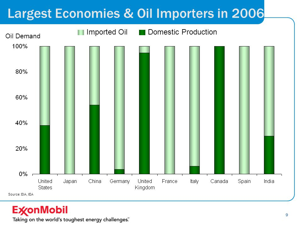 9 Largest Economies & Oil Importers in 2006 Imported OilDomestic Production Oil Demand Source: EIA, IEA