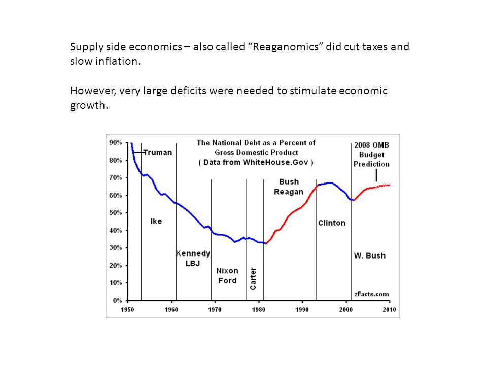 Supply side economics – also called Reaganomics did cut taxes and slow inflation.