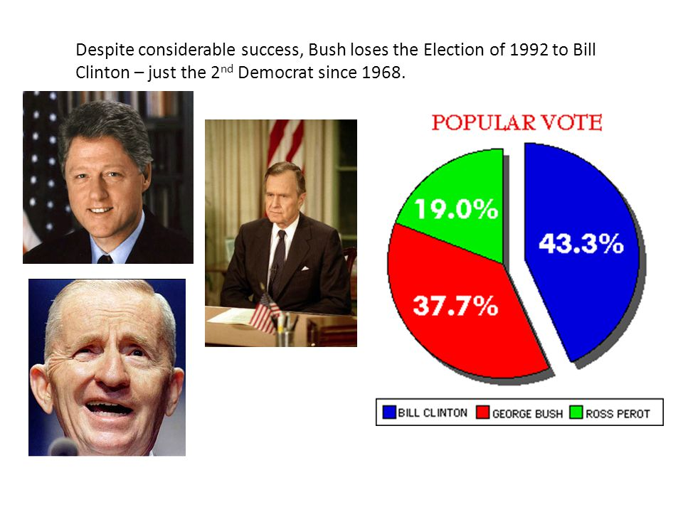 Despite considerable success, Bush loses the Election of 1992 to Bill Clinton – just the 2 nd Democrat since 1968.