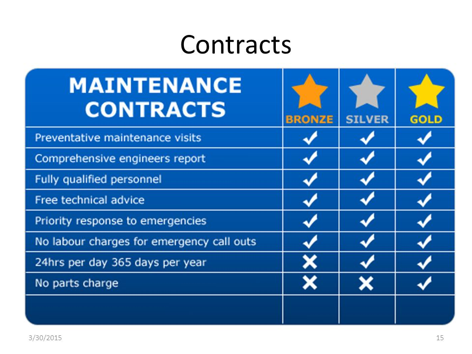 Contracts 3/30/201515