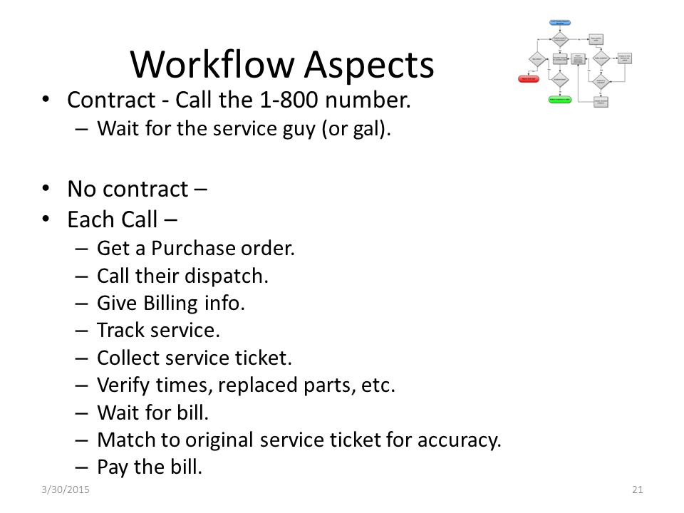 Workflow Aspects Contract - Call the 1-800 number.