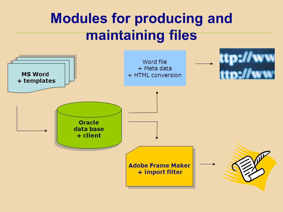 Modules for producing and maintaining files MS Word + templates MS Word + templates Oracle data base + client Oracle data base + client Adobe Frame Ma