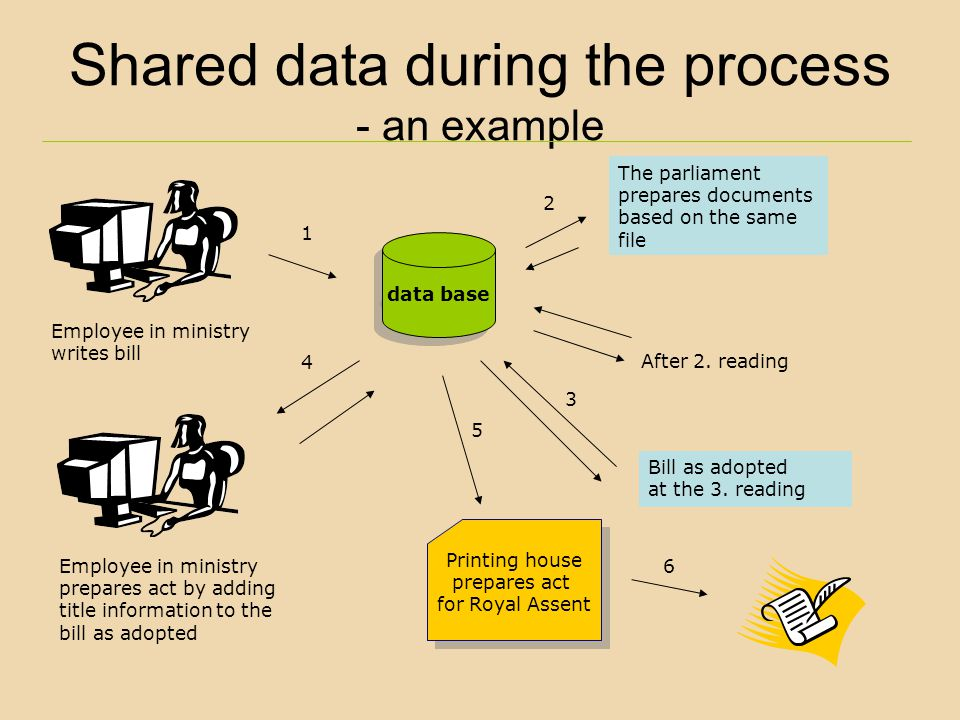 Shared data during the process - an example data base Employee in ministry writes bill The parliament prepares documents based on the same file Bill a