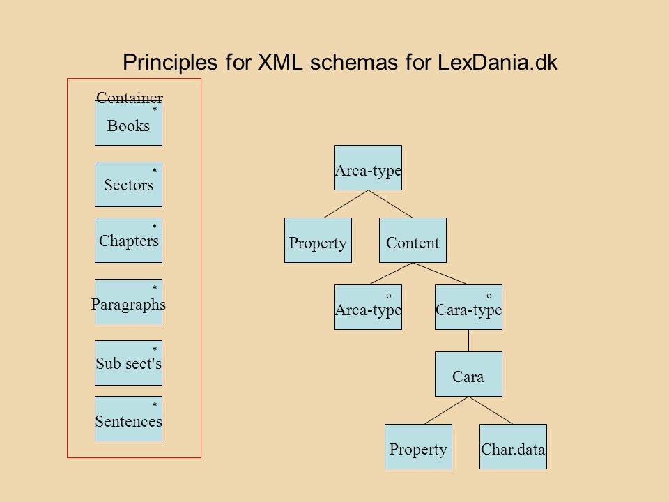 Principles for XML schemas for LexDania.dk Arca-type PropertyContent Arca-typeCara-type oo Cara PropertyChar.data Sectors Books Paragraphs Sentences S