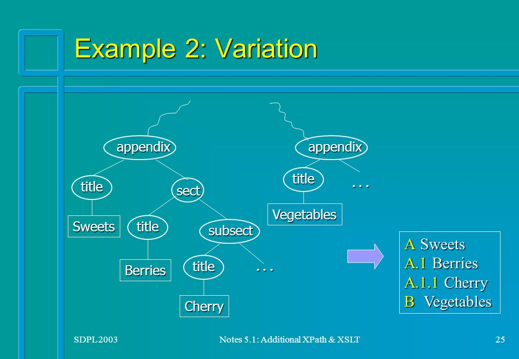 SDPL 2003Notes 5.1: Additional XPath & XSLT25 Example 2: Variation AA.1A.1.1B appendix Sweetstitletitle Berries sect subsect Cherry title titleVegetables...