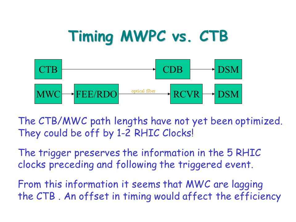 Timing MWPC vs. CTB The CTB/MWC path lengths have not yet been optimized.