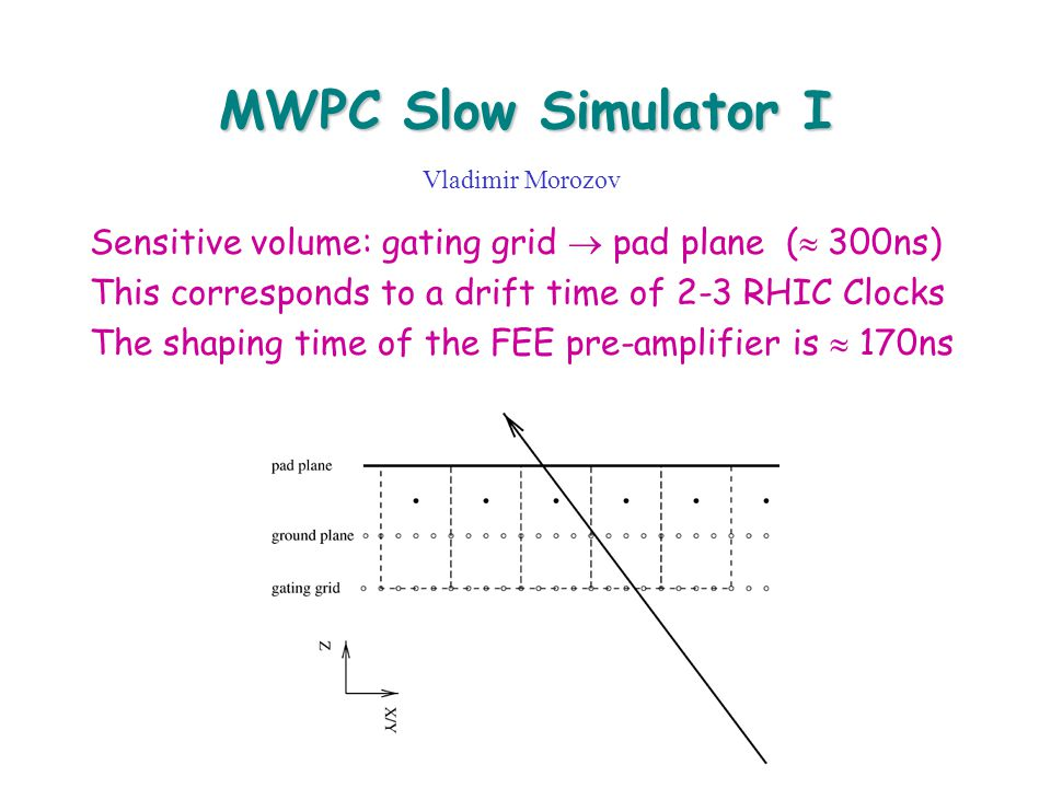 MWPC Slow Simulator I Vladimir Morozov Sensitive volume: gating grid  pad plane (  300ns) This corresponds to a drift time of 2-3 RHIC Clocks The shaping time of the FEE pre-amplifier is  170ns