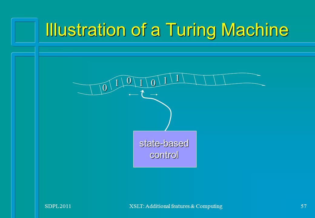 SDPL 2011XSLT: Additional features & Computing57 Illustration of a Turing Machine 0 10 0 1 1 1 state-basedcontrol