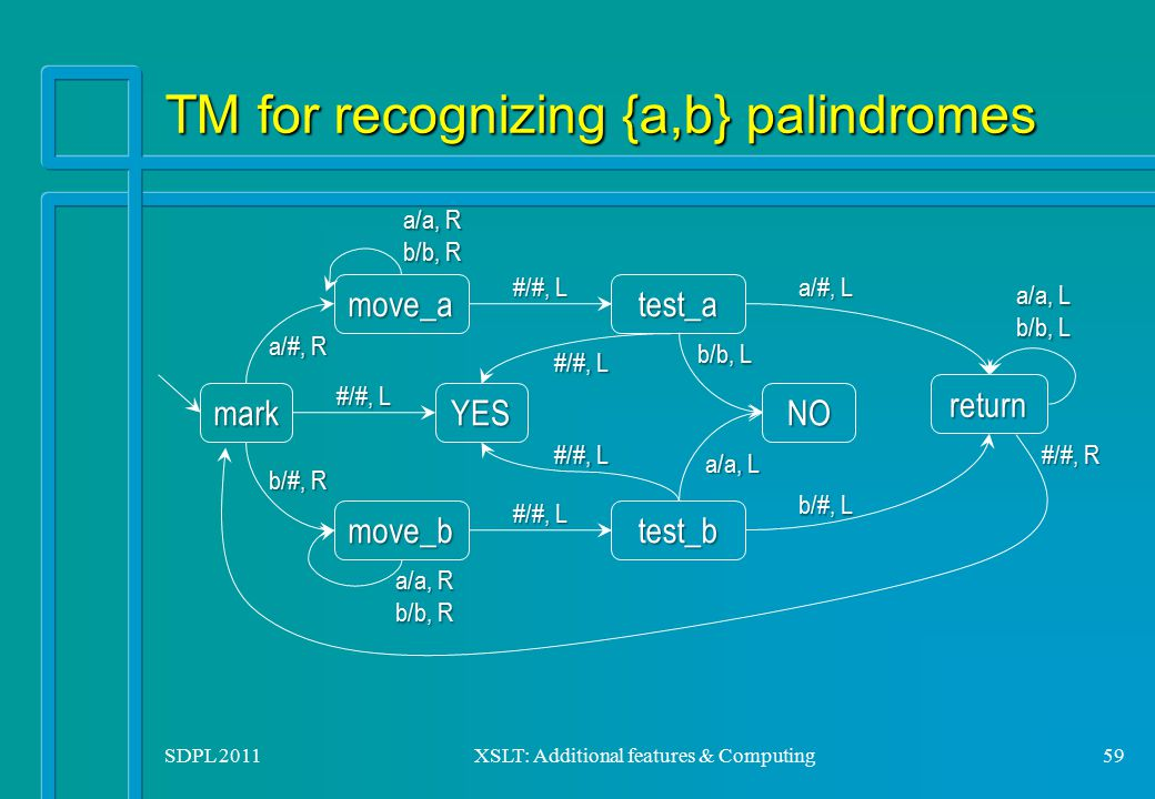 SDPL 2011XSLT: Additional features & Computing59 TM for recognizing {a,b} palindromes mark move_a move_btest_b test_a YESNO return a/#, R a/a, R b/b,