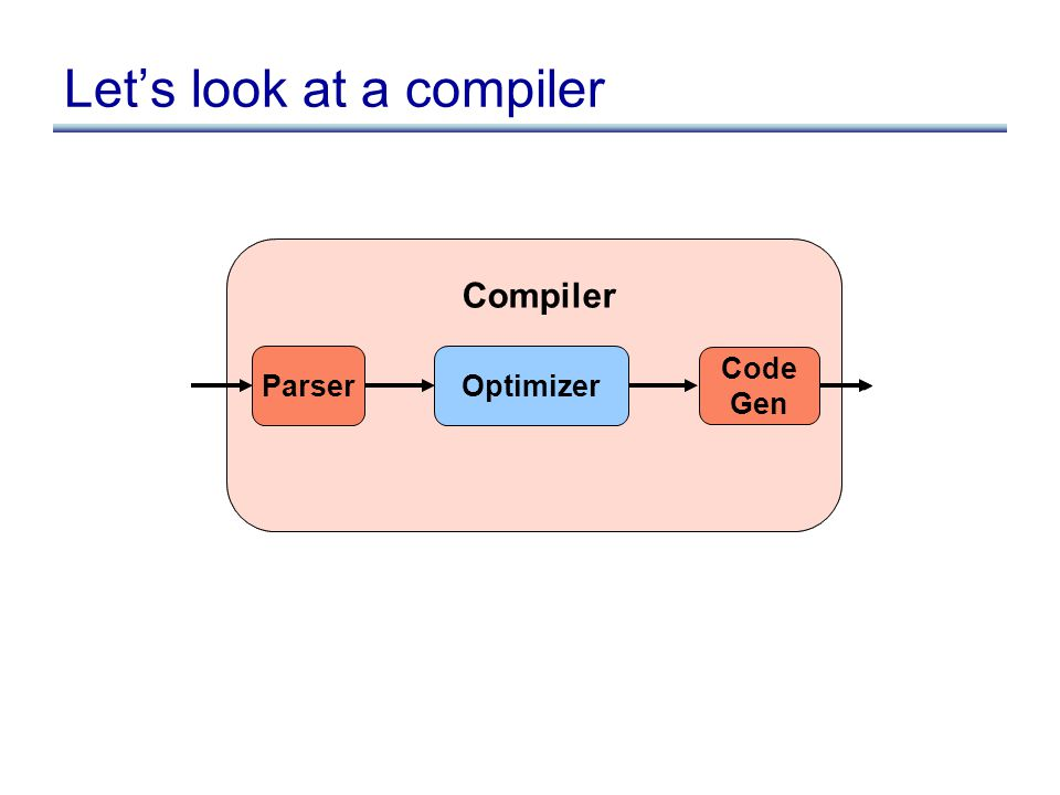 Parser Code Gen Compiler Let's look at a compiler Optimizer