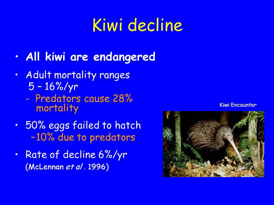 Kiwi decline All kiwi are endangered Adult mortality ranges 5 – 16%/yr - Predators cause 28% mortality 50% eggs failed to hatch –10% due to predators Rate of decline 6%/yr (McLennan et al.
