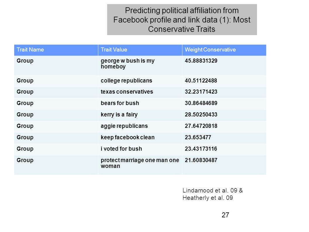 27 Predicting political affiliation from Facebook profile and link data (1): Most Conservative Traits Trait NameTrait ValueWeight Conservative Groupge