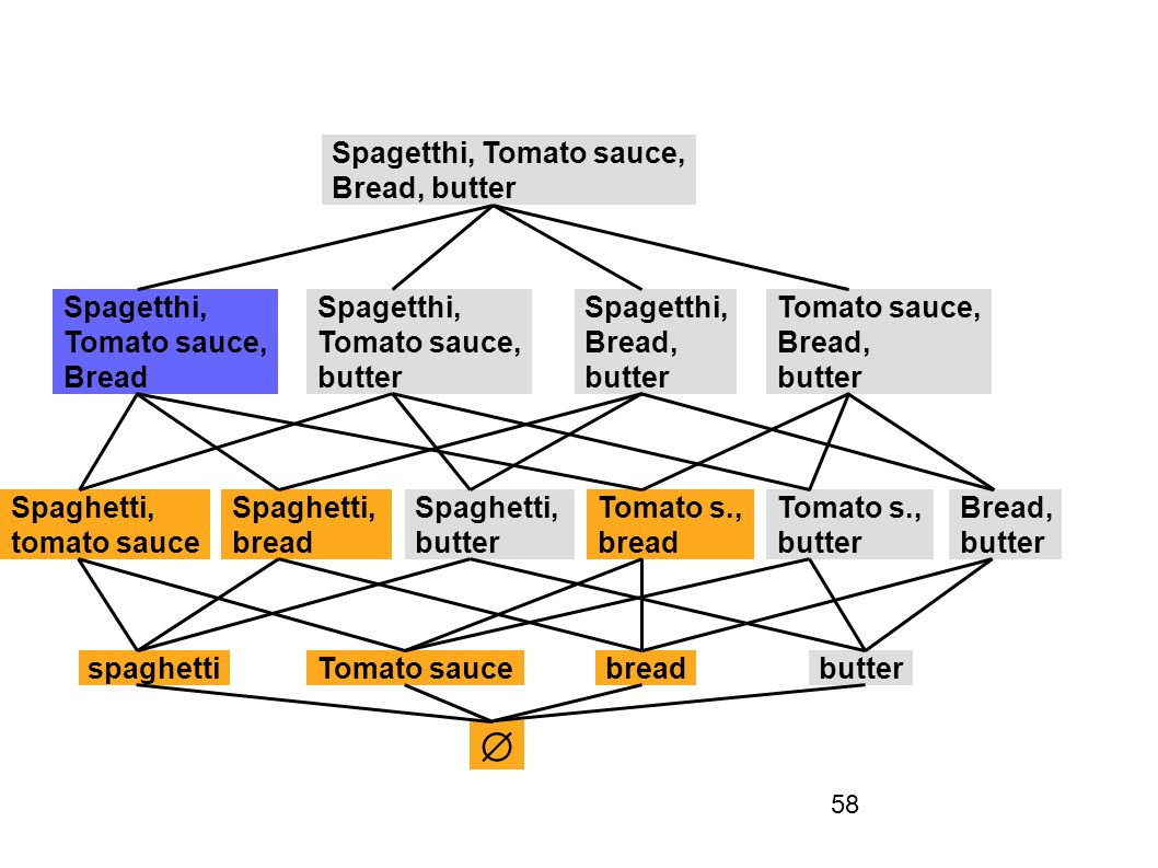58 spaghettiTomato saucebreadbutter Spaghetti, tomato sauce Spaghetti, bread Spaghetti, butter Tomato s., bread Tomato s., butter Bread, butter Spagetthi, Tomato sauce, Bread, butter Spagetthi, Tomato sauce, Bread Spagetthi, Tomato sauce, butter Spagetthi, Bread, butter Tomato sauce, Bread, butter 