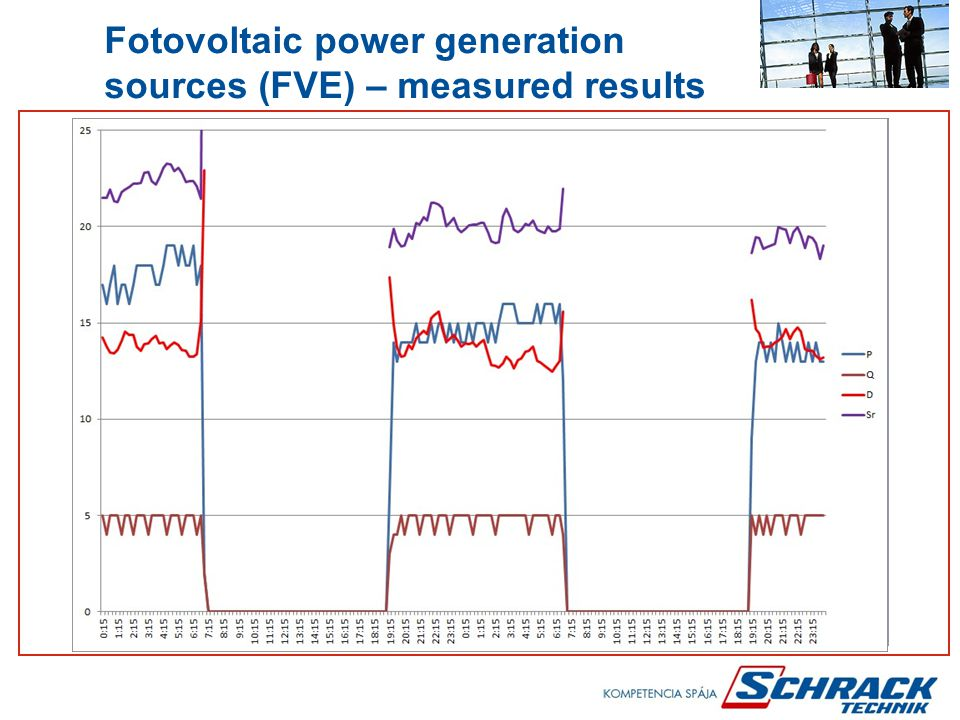 Fotovoltaic power generation sources (FVE) – measured results