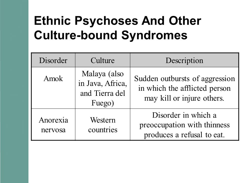 Ethnic Psychoses And Other Culture-bound Syndromes DisorderCultureDescription Amok Malaya (also in Java, Africa, and Tierra del Fuego) Sudden outburst