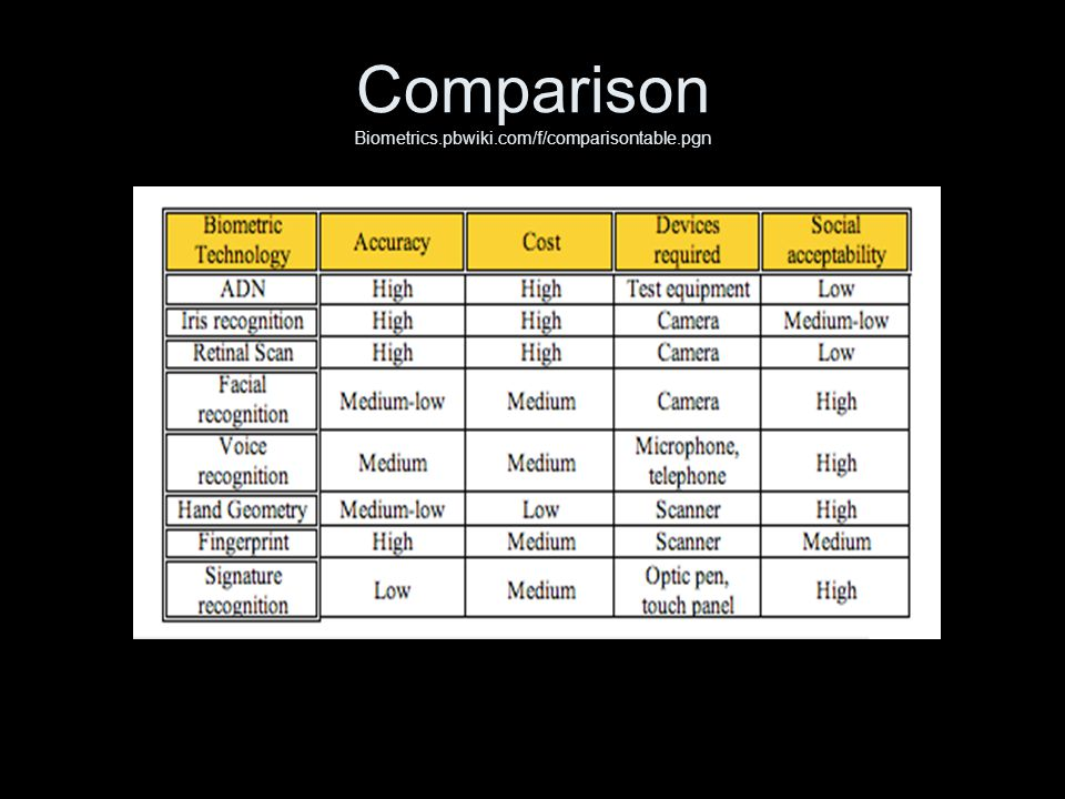Comparison Biometrics.pbwiki.com/f/comparisontable.pgn