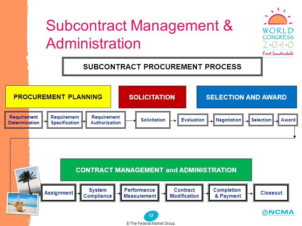 12 Subcontract Management & Administration SUBCONTRACT PROCUREMENT PROCESS PROCUREMENT PLANNING SOLICITATIONSELECTION AND AWARD Requirement Determinat