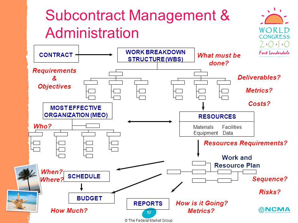 17 Subcontract Management & Administration © The Federal Market Group CONTRACT Requirements & Objectives WORK BREAKDOWN STRUCTURE (WBS) What must be d