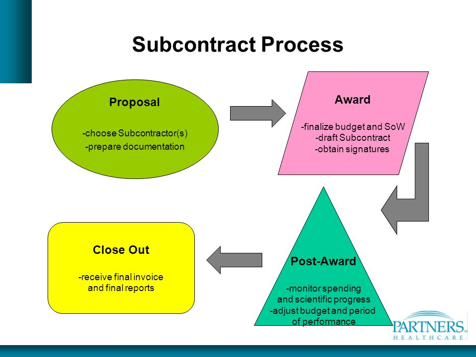 Subcontract Process Award -finalize budget and SoW -draft Subcontract -obtain signatures Post-Award -monitor spending and scientific progress -adjust