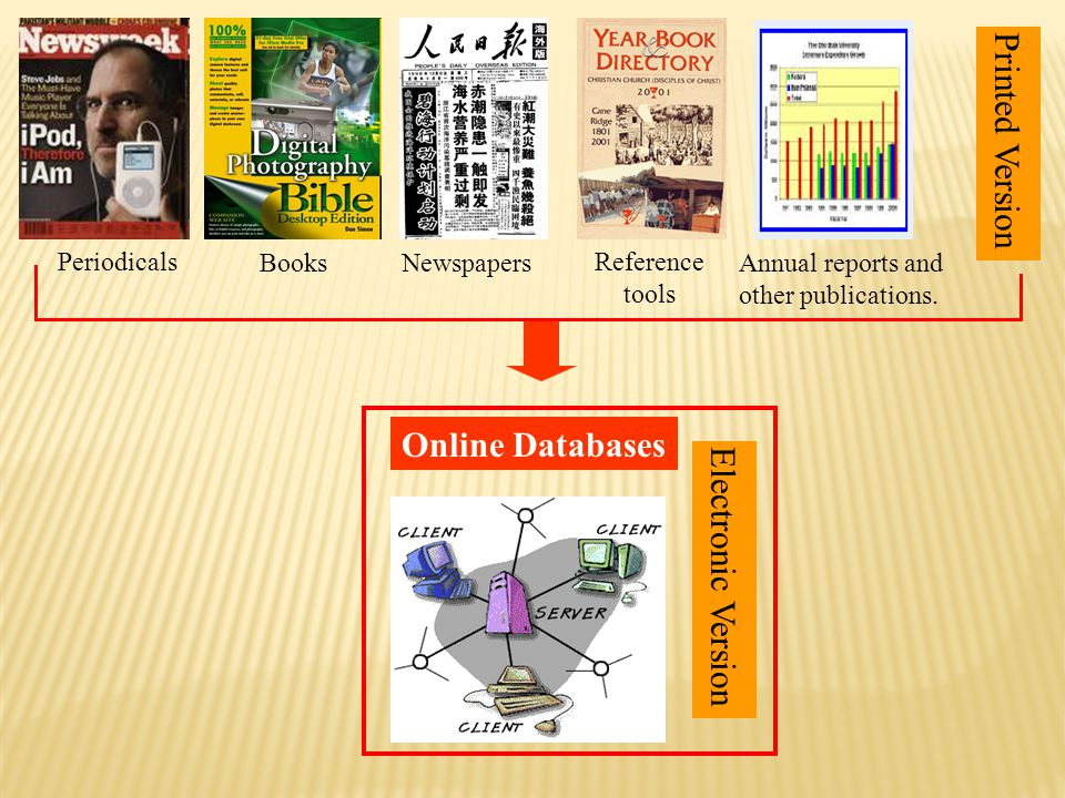  Most Online Databases provide the following searching methods : » Basic Search » Advanced Search » Publication Search