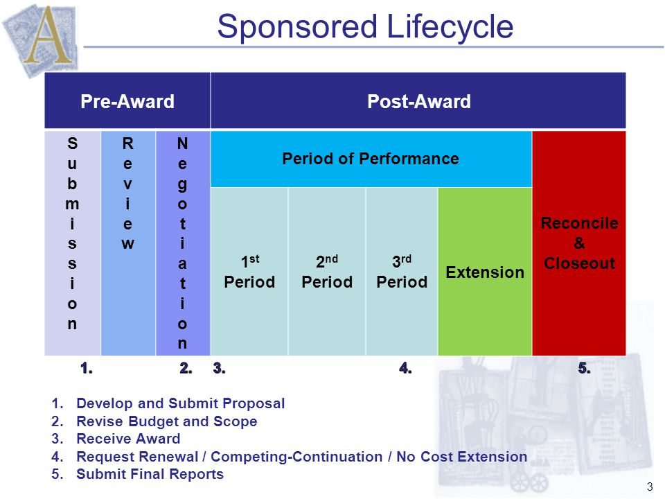 Sponsored Lifecycle 3 Pre-AwardPost-Award SubmissionSubmission ReviewReview NegotiationNegotiation Period of Performance Reconcile & Closeout 1 st Period 2 nd Period 3 rd Period Extension
