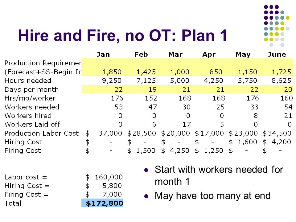 Hire and Fire, no OT: Plan 1 Start with workers needed for month 1 May have too many at end