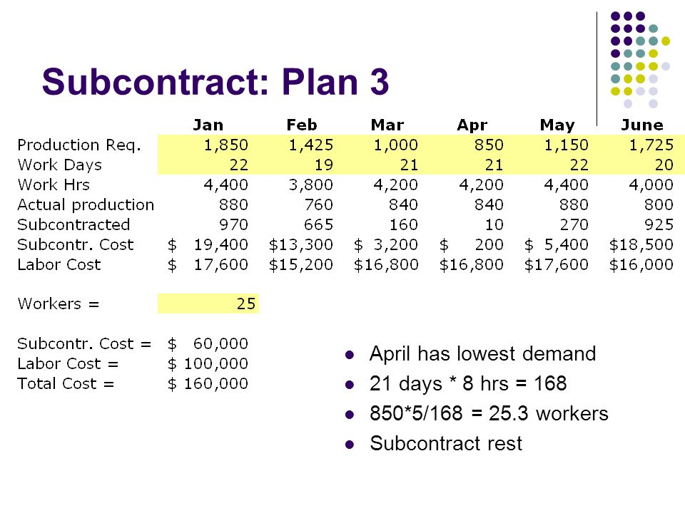 Subcontract: Plan 3 April has lowest demand 21 days * 8 hrs = 168 850*5/168 = 25.3 workers Subcontract rest