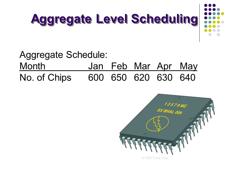 Aggregate Schedule Example Aggregate Schedule: MonthJanFebMarAprMay No.