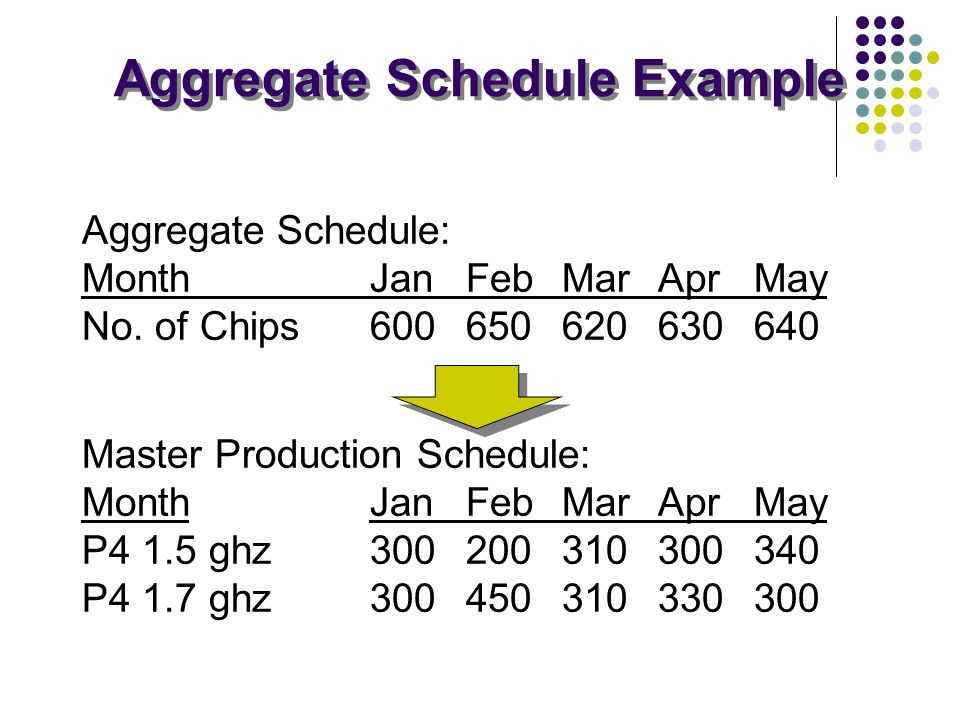 Aggregate Schedule Example Aggregate Schedule: MonthJanFebMarAprMay No. of Chips600650620630640 Master Production Schedule: MonthJanFebMarAprMay P4 1.