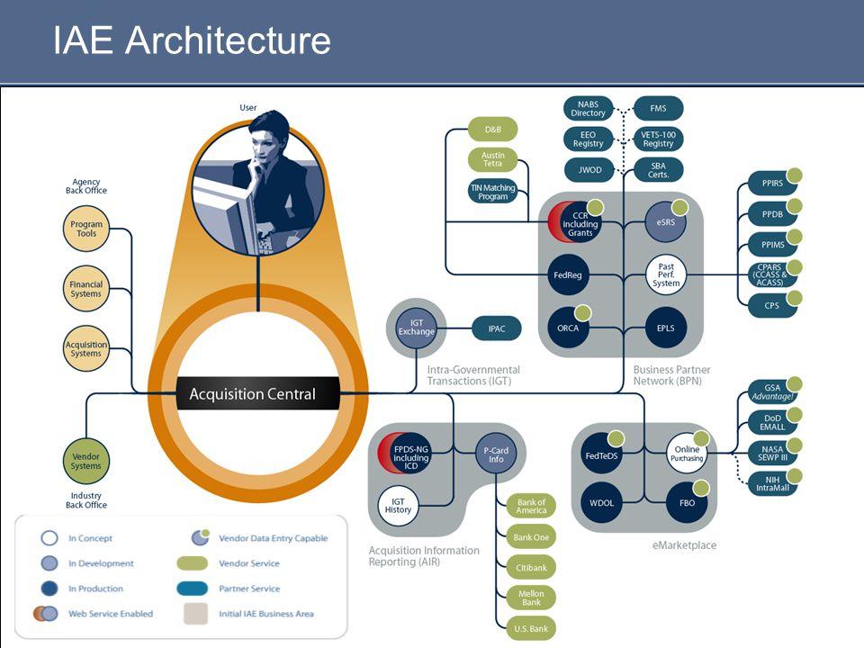 5 IAE Architecture