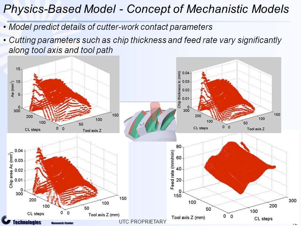 12 Physics-Based Model - Concept of Mechanistic Models UTC PROPRIETARY Model predict details of cutter-work contact parameters Cutting parameters such as chip thickness and feed rate vary significantly along tool axis and tool path