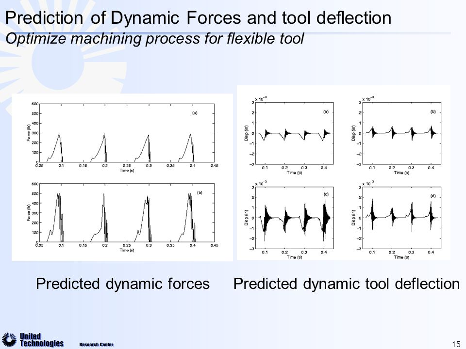 15 Prediction of Dynamic Forces and tool deflection Optimize machining process for flexible tool Predicted dynamic forcesPredicted dynamic tool deflection