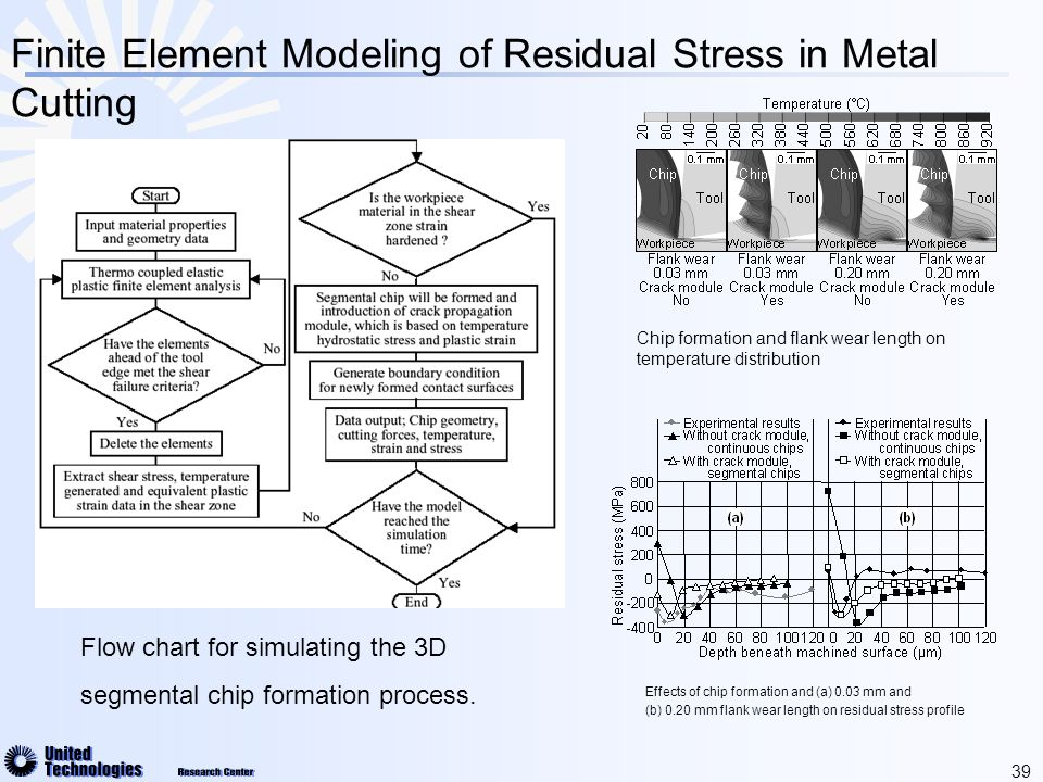 39 Finite Element Modeling of Residual Stress in Metal Cutting Flow chart for simulating the 3D segmental chip formation process.
