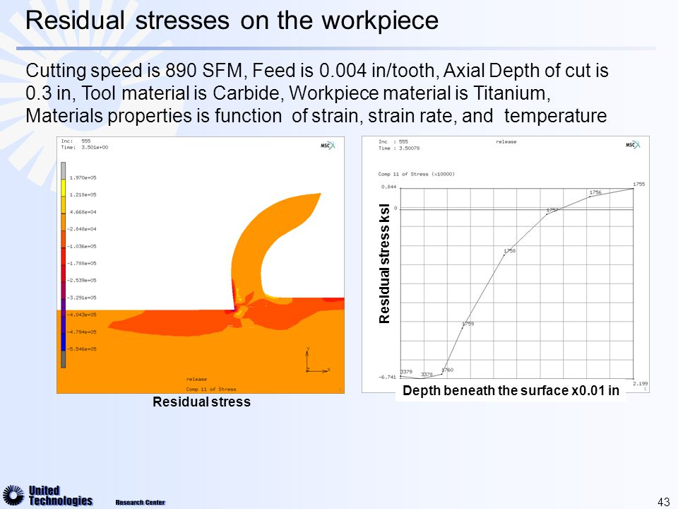 43 Residual stress Residual stress ksi Depth beneath the surface x0.01 in Residual stresses on the workpiece Cutting speed is 890 SFM, Feed is 0.004 in/tooth, Axial Depth of cut is 0.3 in, Tool material is Carbide, Workpiece material is Titanium, Materials properties is function of strain, strain rate, and temperature