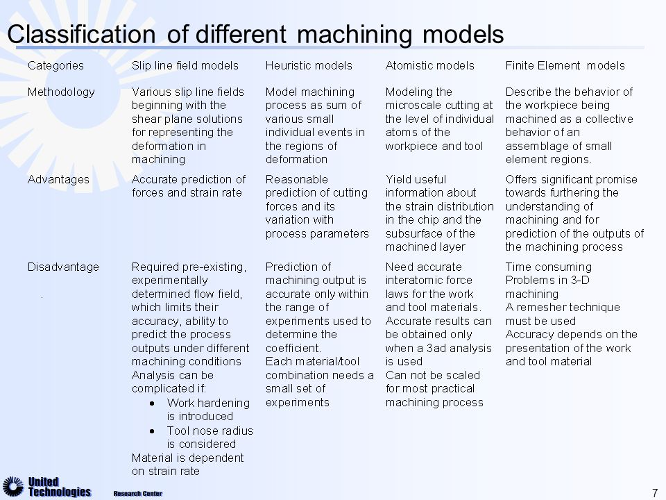 8 Nominal Cutting Conditions Forces Chip Load Chip flow and effective cutting angles Model Chip Load Chip flow and effective cutting angles Model Cutting Force Model Cutting Force Model Isotherms prediction Finite Element Model Residual stress prediction Finite Element Model Workpiece Geometry Tool Nose radius and angles Cutting edge radius + Wear Tool and work thermal properties Coolant properties Cutting Coefficients + Chip/tool Interface Friction Model Chip/tool Interface Friction Model Ploughing Force Model Ploughing Force Model Heat Generated Model Heat Generated Model Contact length friction coefficients Wokpiece fixture Adaptive meshing & separatio n criteria Overview of Process Modeling