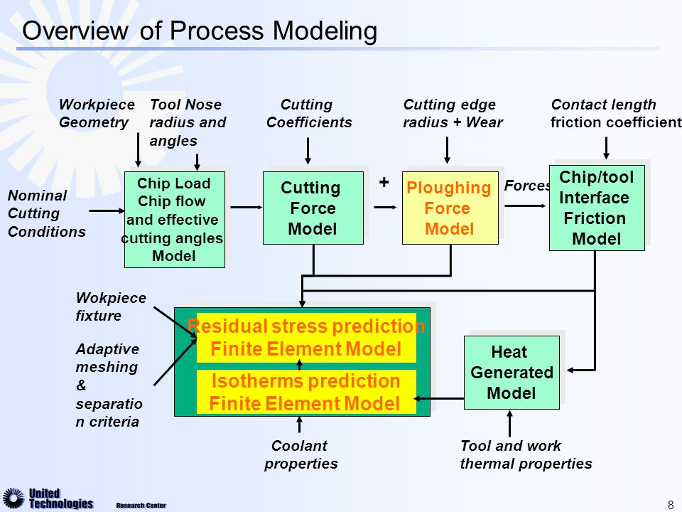29 Definition of Residual Stresses in Metal Cutting  Residual stress is defined as the stress that exists in an elastic body after all the external loads are removed.