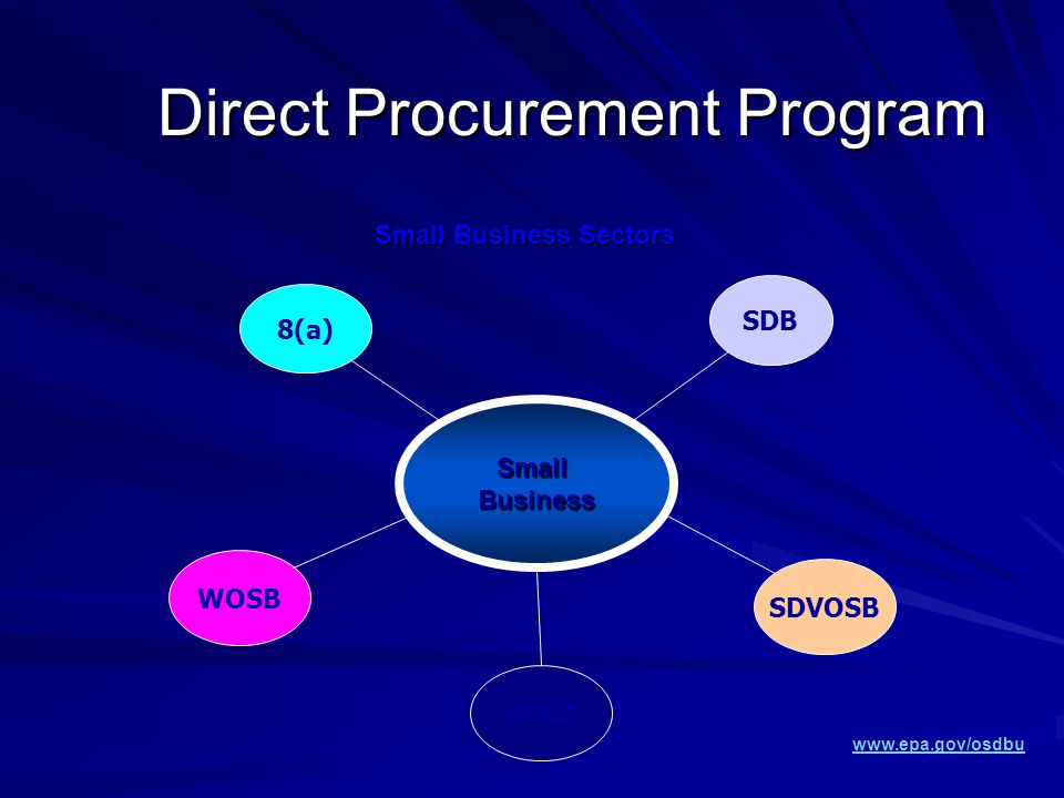 Direct Procurement Program SmallBusiness 8(a) SDB SDVOSB HUBZ WOSB Small Business Sectors www.epa.gov/osdbu