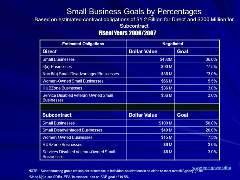 Estimated ObligationsNegotiated DirectDollar ValueGoal Small Businesses$432M36.0% 8(a) Businesses$90 M*7.5% Non 8(a) Small Disadvantaged Businesses$36 M*3.0% Women-Owned Small Businesses$66 M5.5% HUBZone Businesses$36 M3.0% Service Disabled Veteran-Owned Small Businesses $36 M3.0% SubcontractDollar ValueGoal Small Businesses$100 M50.0% Small Disadvantaged Businesses$40 M20.0% Women-Owned Businesses$15 M7.5% HUBZone Businesses$6 M3.0% Services Disabled Veteran-Owned Small Businesses $6 M3.0% NOTE: Subcontracting goals are subject to increase in individual solicitations in an effort to meet overall Agency goals.