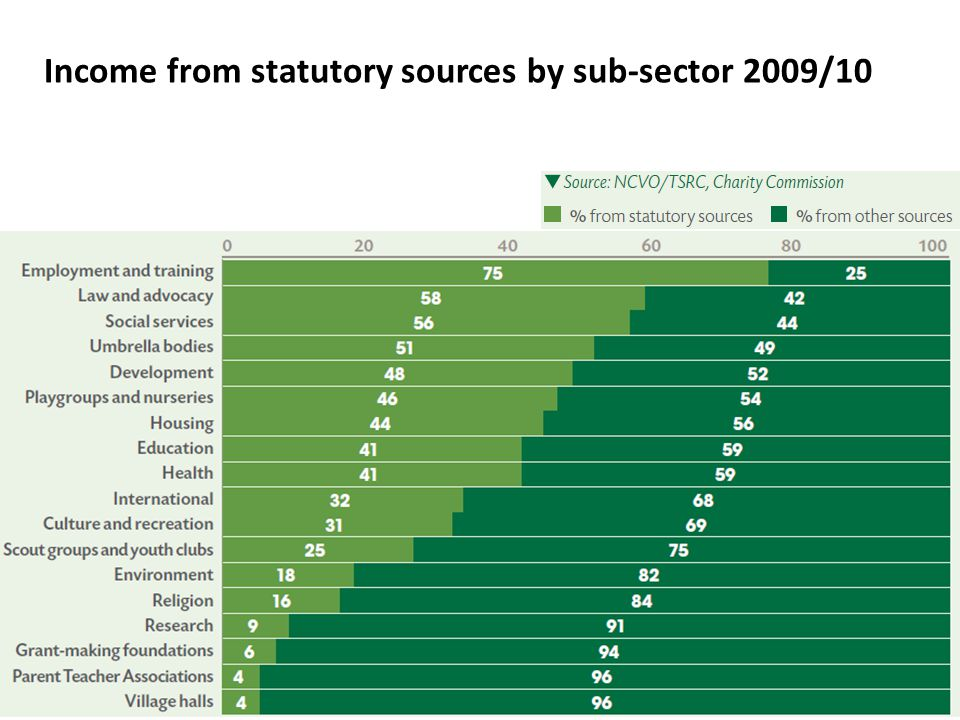 Income from statutory sources by sub-sector 2009/10