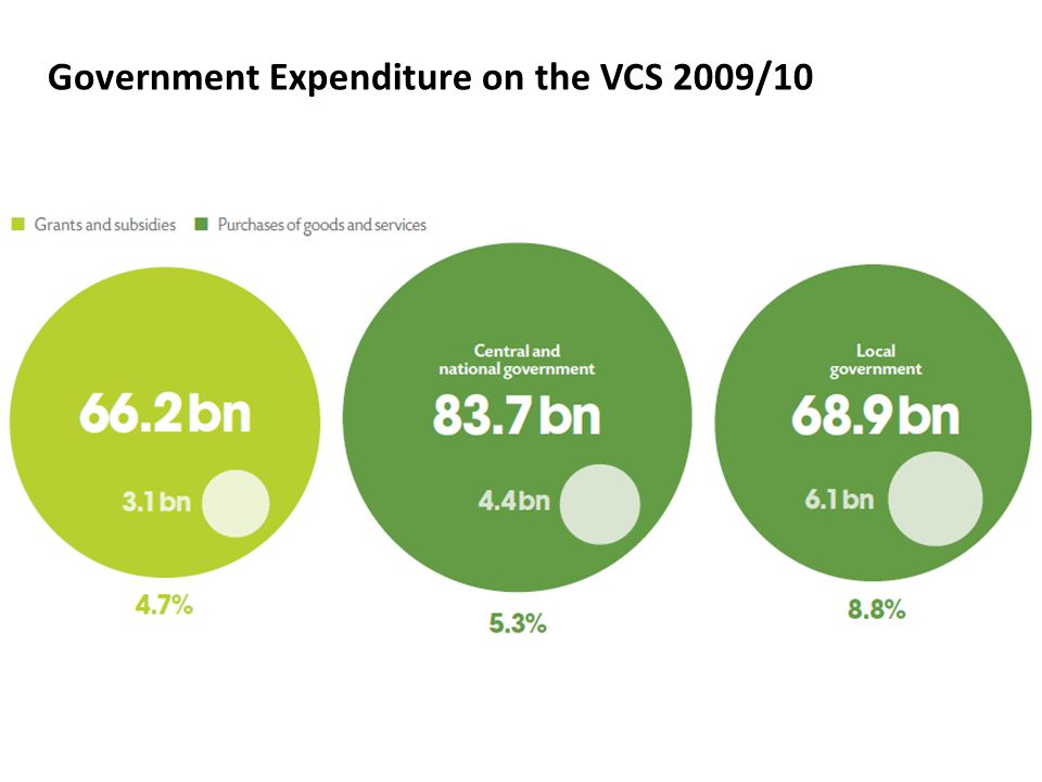 Government Expenditure on the VCS 2009/10