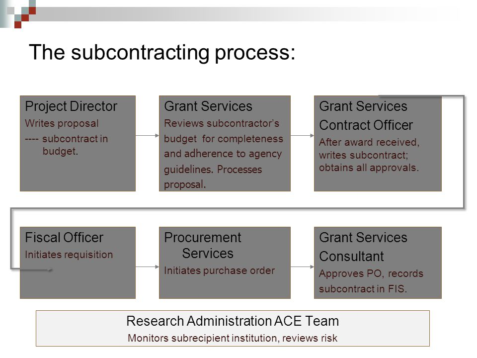 The subcontracting process: Project Director Writes proposal ---- subcontract in budget.