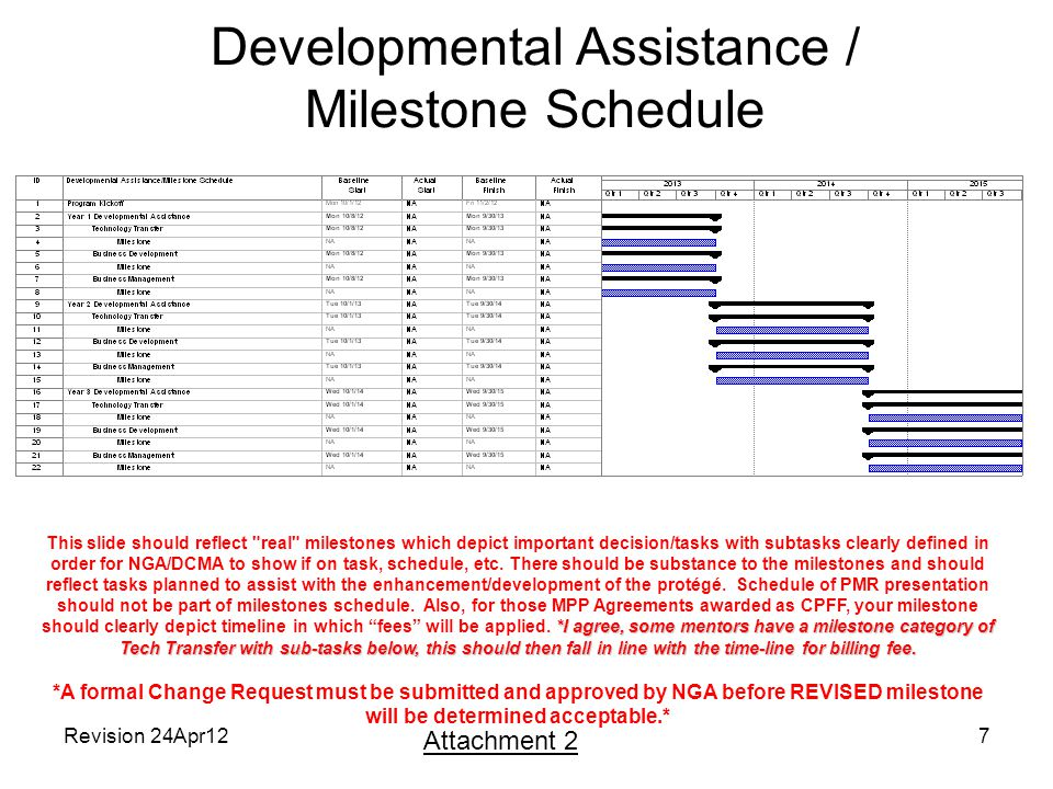 Developmental Assistance / Milestone Schedule Revision 24Apr127 Attachment 2 *I agree, some mentors have a milestone category of Tech Transfer with sub-tasks below, this should then fall in line with the time-line for billing fee.