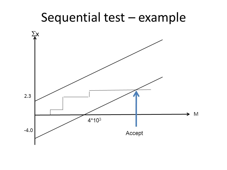 Sequential test – example M 2.3 -4.0 xx 4*10 3 Accept