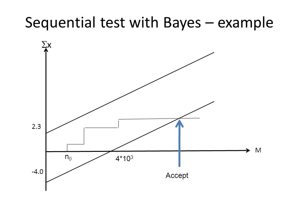 Sequential test with Bayes – example M 2.3 -4.0 xx 4*10 3 Accept n0n0