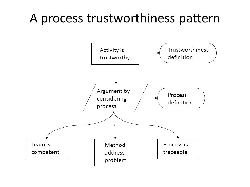 A process trustworthiness pattern Activity is trustworthy Argument by considering process Trustworthiness definition Process definition Team is competent Method address problem Process is traceable