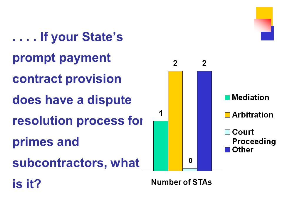 .... If your State's prompt payment contract provision does have a dispute resolution process for primes and subcontractors, what is it? 0 Number of S