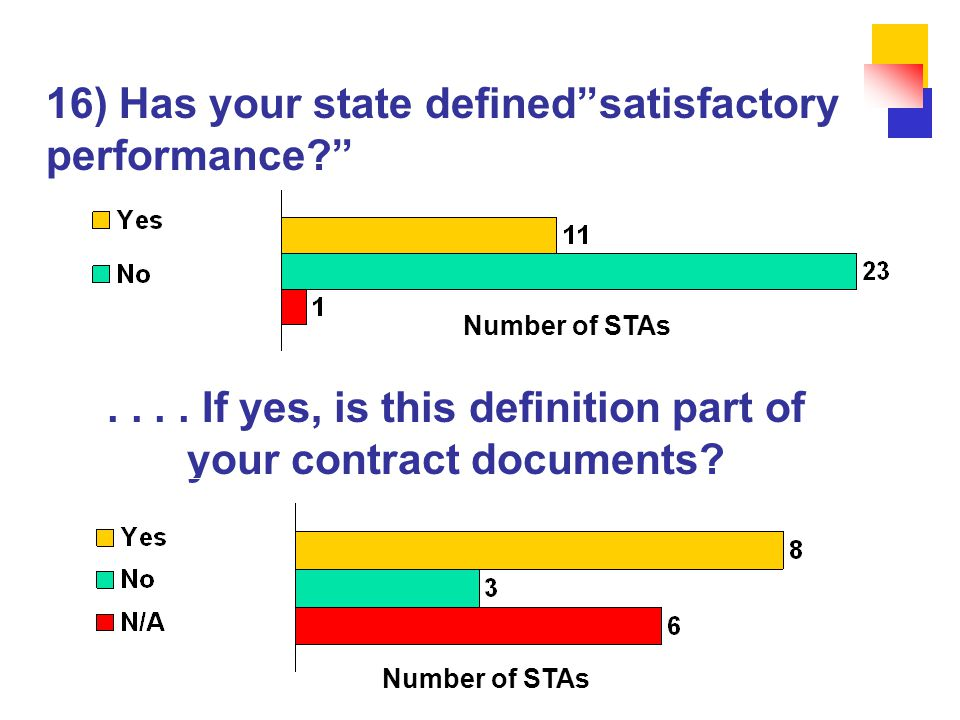16) Has your state defined satisfactory performance ....