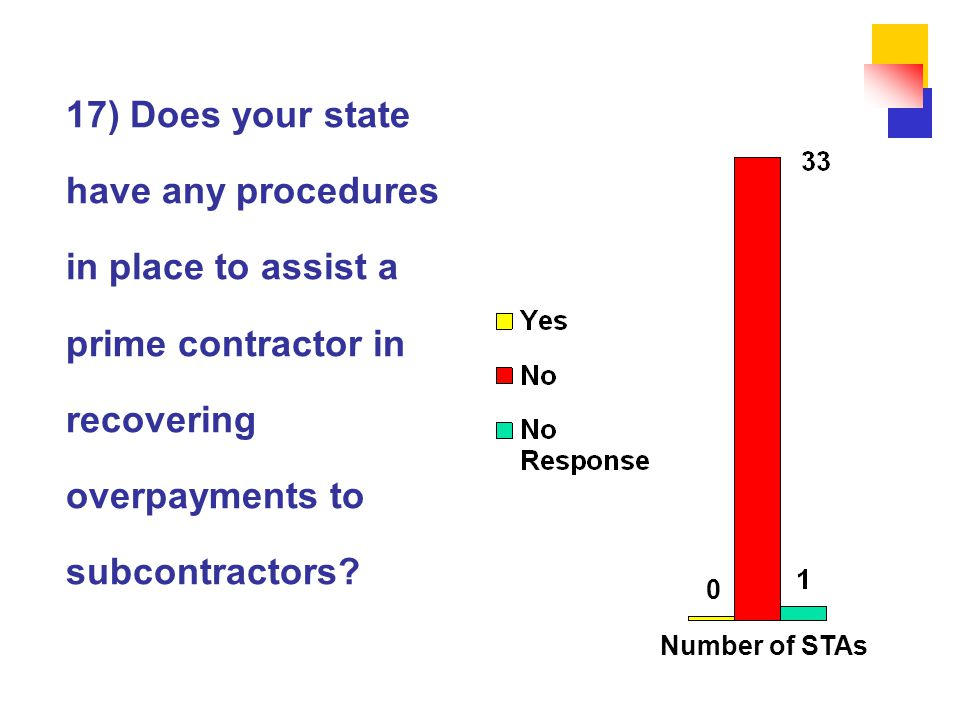 17) Does your state have any procedures in place to assist a prime contractor in recovering overpayments to subcontractors.